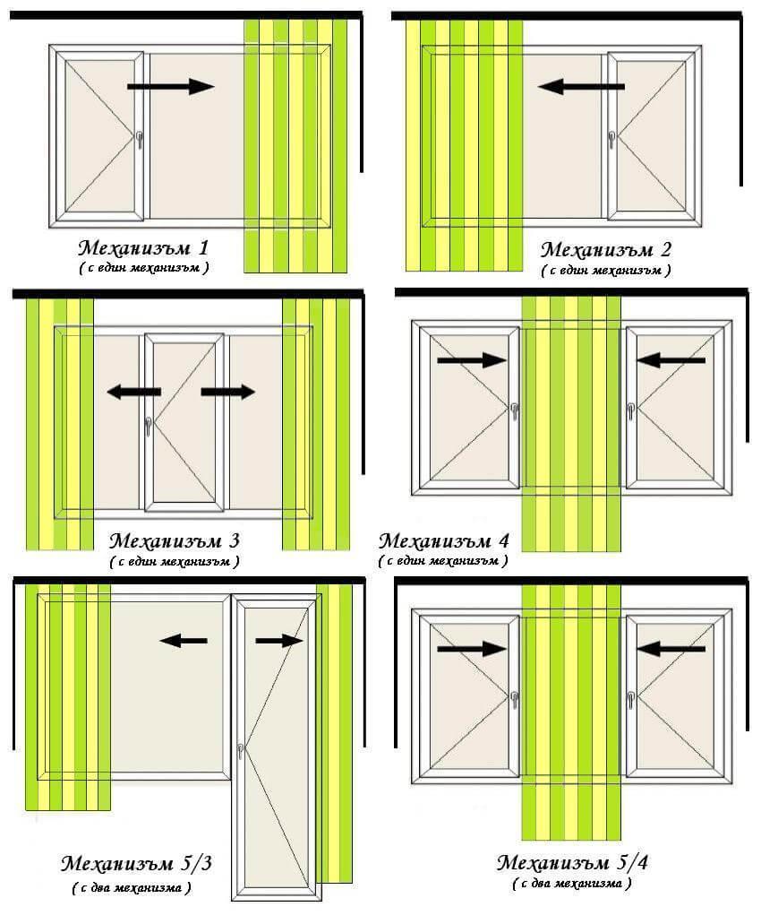 Типове механизми за събиране на вертикални ленти